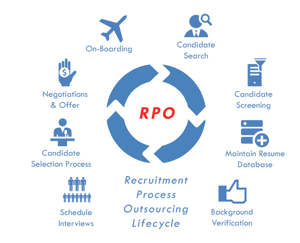rpo services lifecycle